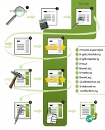 DROWL.de Projektablauf Drupal Entwicklung
